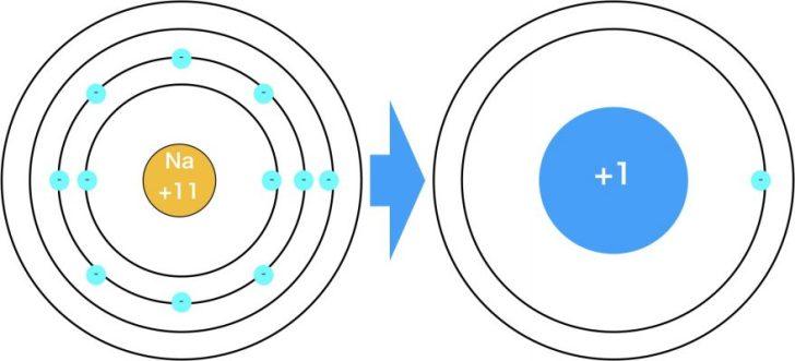 ナトリウムの有効核電荷
