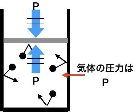 気体の圧力P