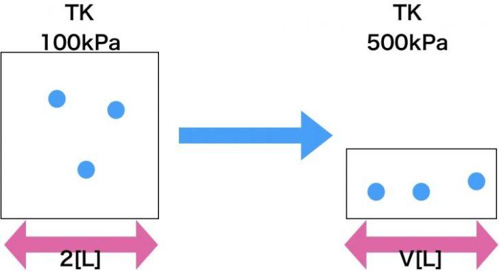 反応前後の図を描く