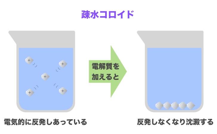 疎水コロイド