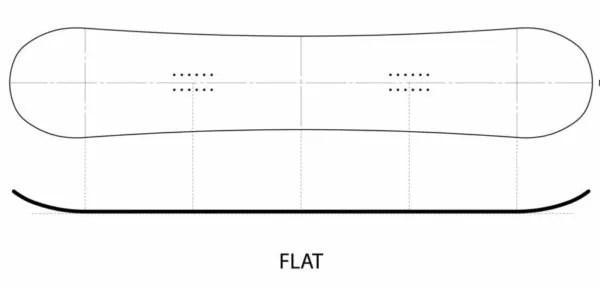 スノーボード形状のフラットキャンバー