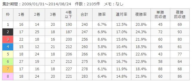 札幌芝1200m枠順別成績