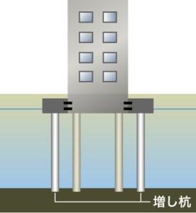 液状化対策の柱状改良