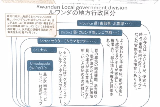 ルワンダの行政区分