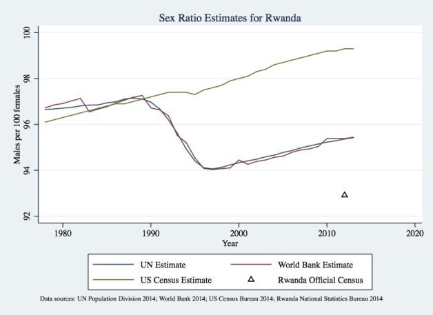 rwanda-sex-ratio