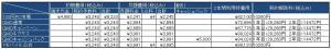 305ZTbの月額料金比較