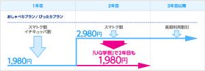 UQmobile_割引表