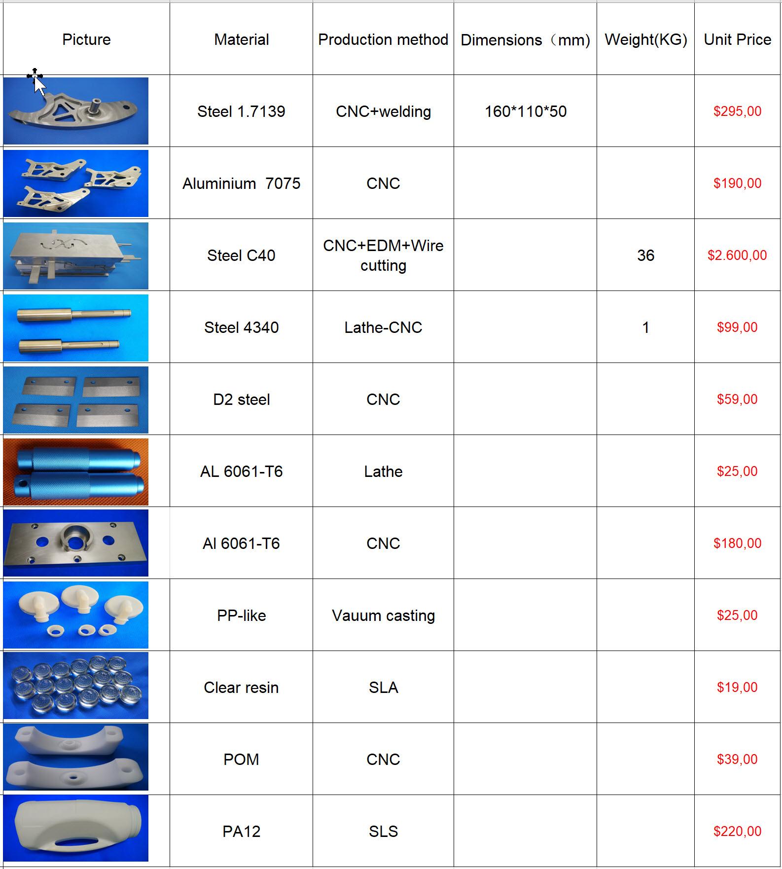 Priseksempler på Prototypeservice - Prototypeproduktion. 3D Printing og CNC