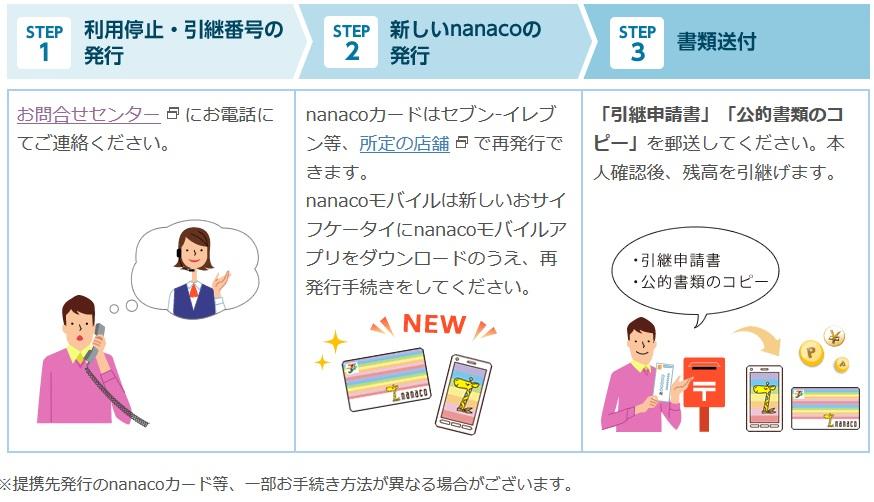 コンビニポイントカード,nanaco,紛失,盗難,対処