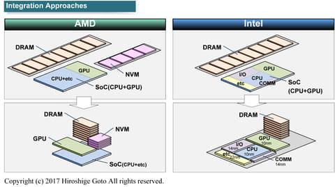 IntelとAMDそれぞれのビジョン