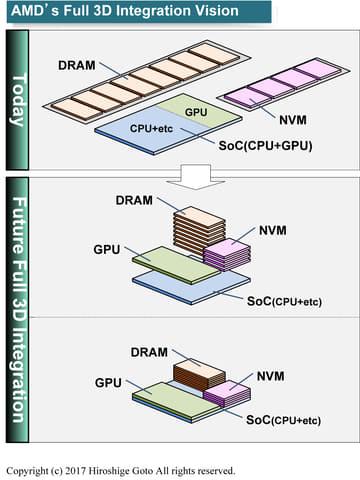 AMDの目指す3Dシステム統合のビジョン
