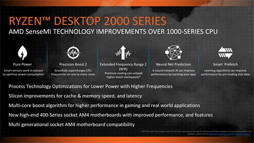 Ryzen Desktop 2000