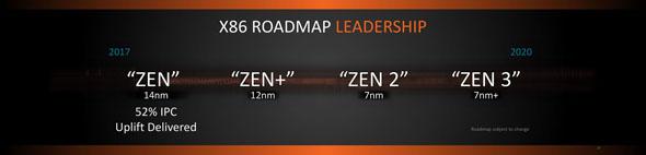 AMDのCPUロードマップ