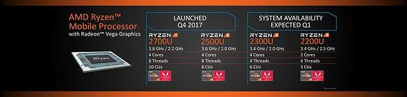 Ryzen製品ロードマップ