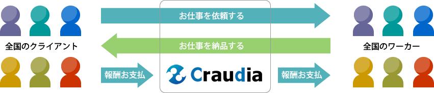 Craudia 仕事の流れ(2)