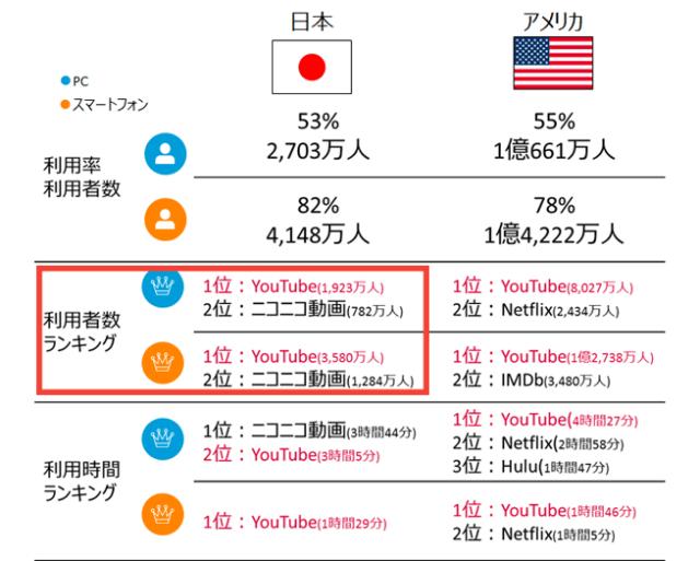 日本とアメリカの動画サイトの利用状況