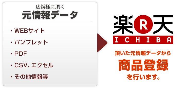 rakuten_touroku 楽天登録代行