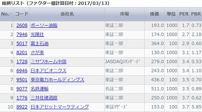 銘柄リスト(ファクター値計算日付:2017/03/13