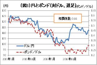 (図3)円とポンド