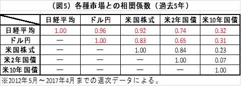 (図5)各種市場との相関係数