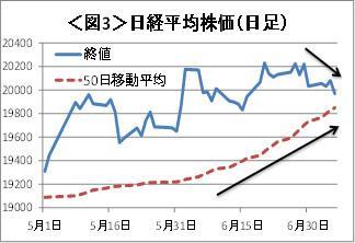 図3日経平均株価