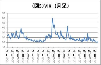 (図5)VIX