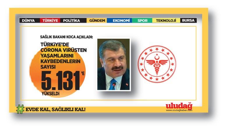 Türkiye'de koronavirüsten ölenlerin sayısı 5 bin 131'e yükseldi