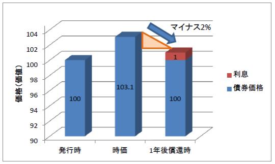 発行時と時価、償還時の債権価格、利息-2%となった