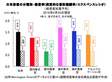 日米投信の経費率比較図