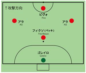 フットサル三田