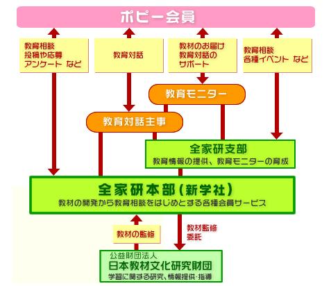 全日本家庭教育研究会の組織