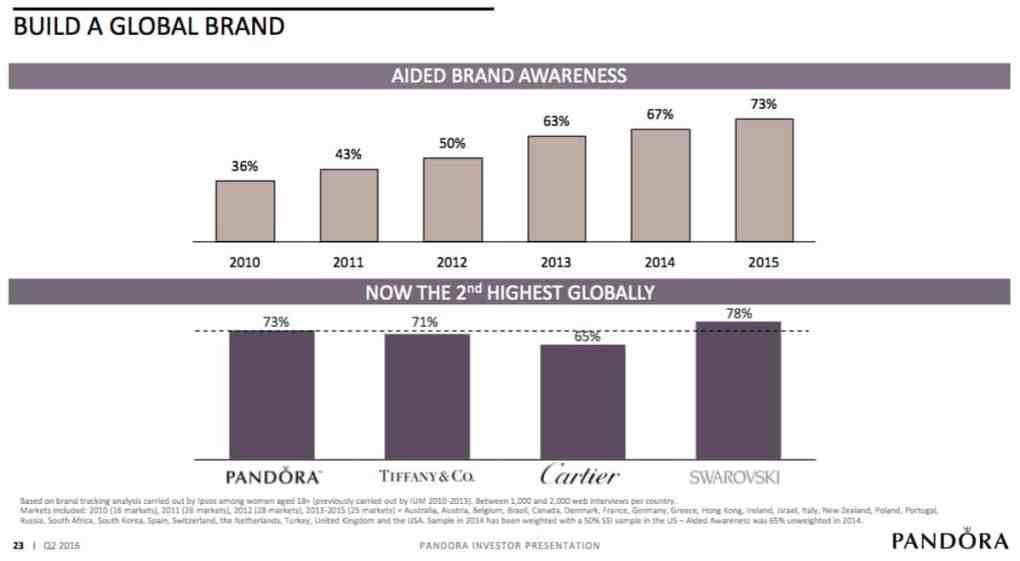 pandora-marknadsledande