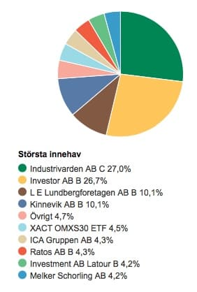 spiltan-aktiefond-investmentbolag