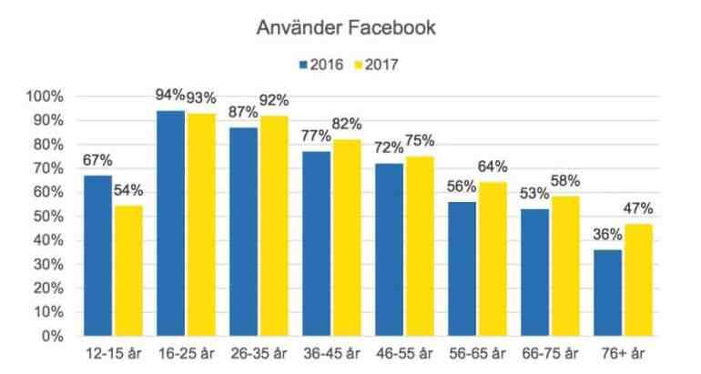 facebook aktieanalys antal användare ålder