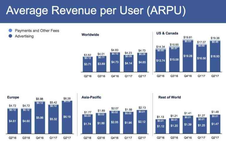 facebook aktieanalys intäkt per användare