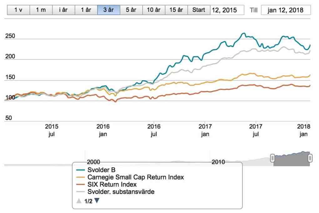 svolder aktieanalys