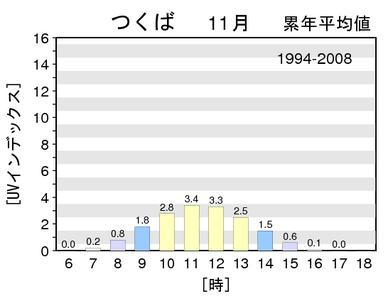 uvindex-1994-2008m11