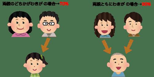 ワキガの遺伝率のイラスト