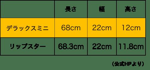 リップスティックデラックスミニとリップスターのスペックの表