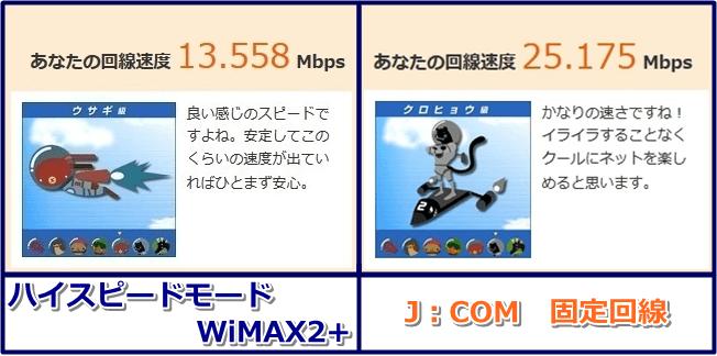 スピードテスト WiMAX2+VS固定