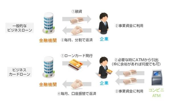 一般的なビジネスローンとビジネスカードローンの仕組み比較