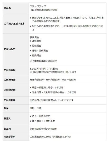 山形銀行:ビジネスローン「ステップアップ」