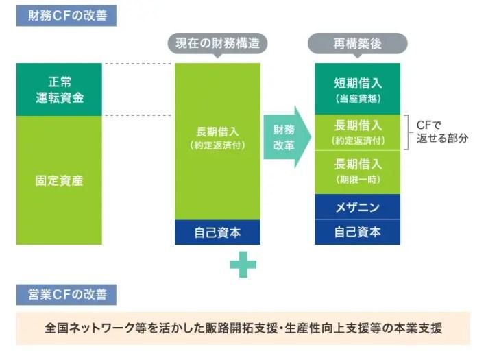 業務改善命令:国の制度融資の不正利用の発覚