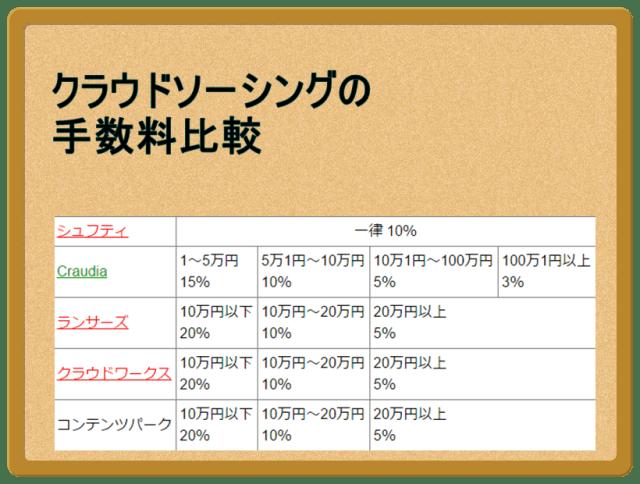 クラウドソーシングの手数料比較