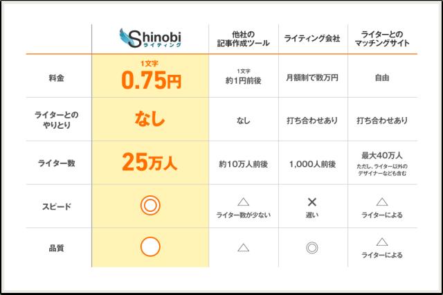 Shinobiライティング 価格比較