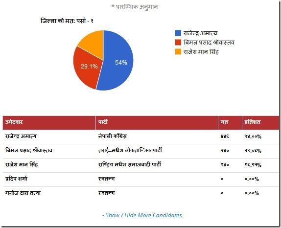 parsa election