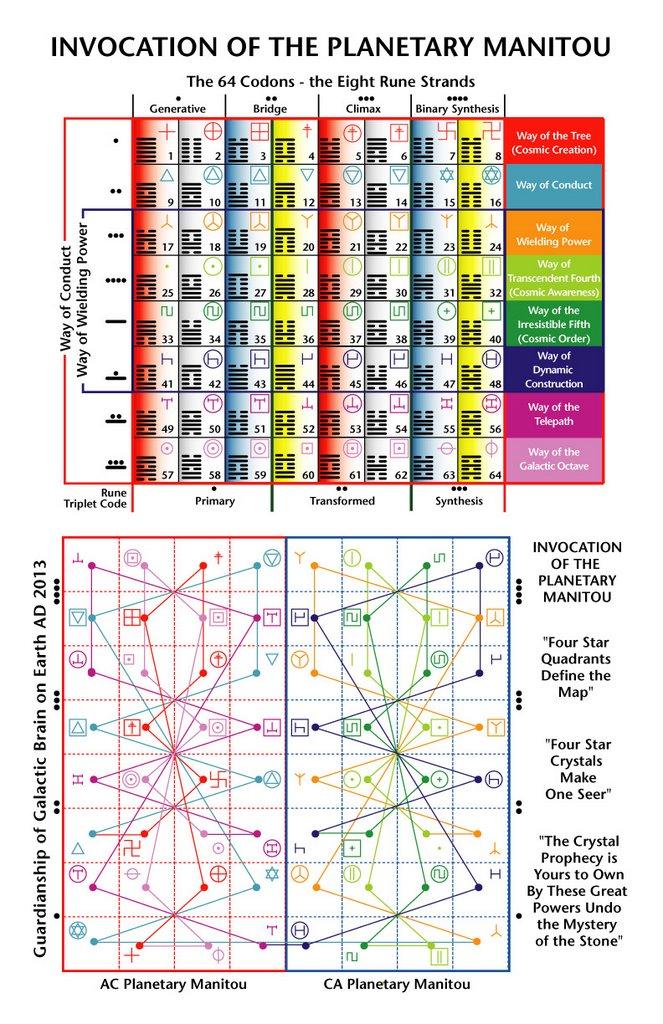 Runas Libro de Vida Universal, 20 Tablas de la Ley del Tiempo