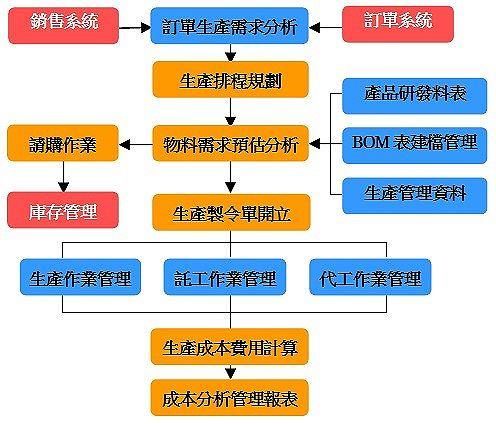 020D-xonxor-生產管理 | 眾碩科技POS發財網