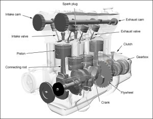 The Basics of 4stroke Internal Combustion Engines | xorl