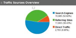 April Stats for xorsyst.com: Unique Visitors